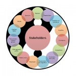 Who holds a Stake in the Stakeholders' Steering Groups?