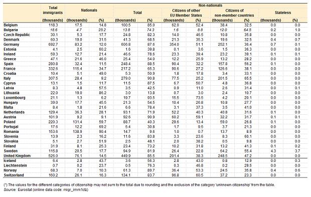 Eurostat_Immigration_2013