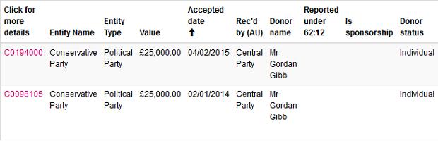 gibb_donations