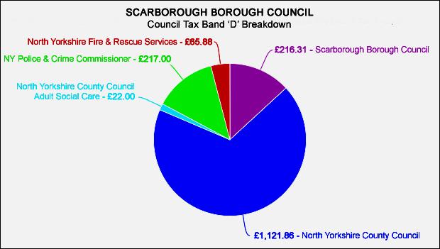 council_tax_pie-chart