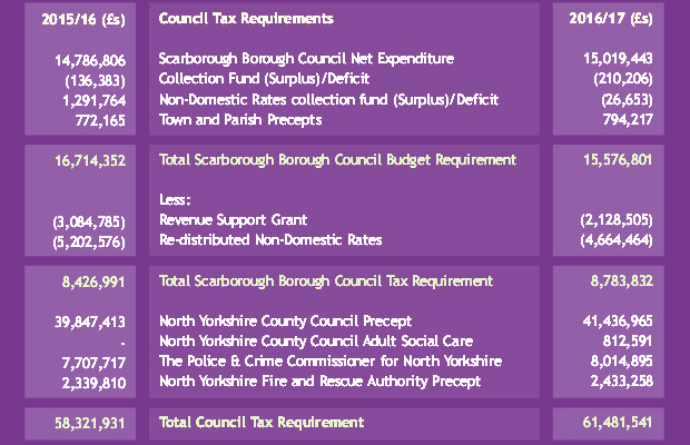 council_tax_revenue