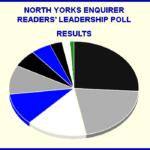 NYE Readers' Leadership Poll – RESULTS